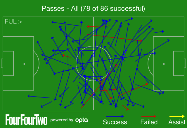 Steve Sidwell's passing chart against West Brom