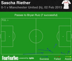 Riether to Ruiz