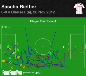 Riether vs. Chelsea