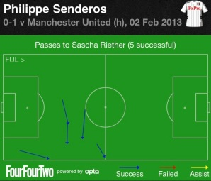Senderos to Riether